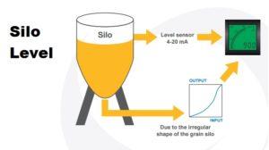 silo-panel-meter-4-20mA