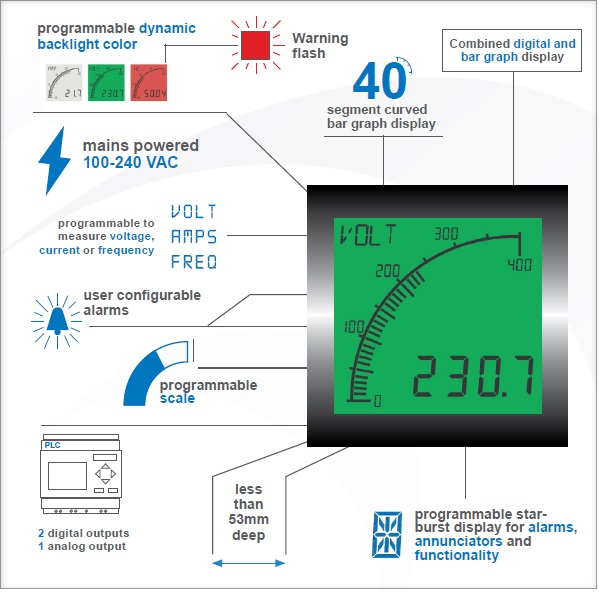 panel mount current meter