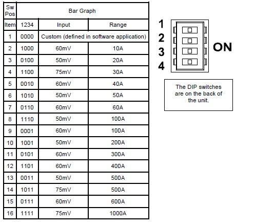 Shunt panel meter Dip Switch